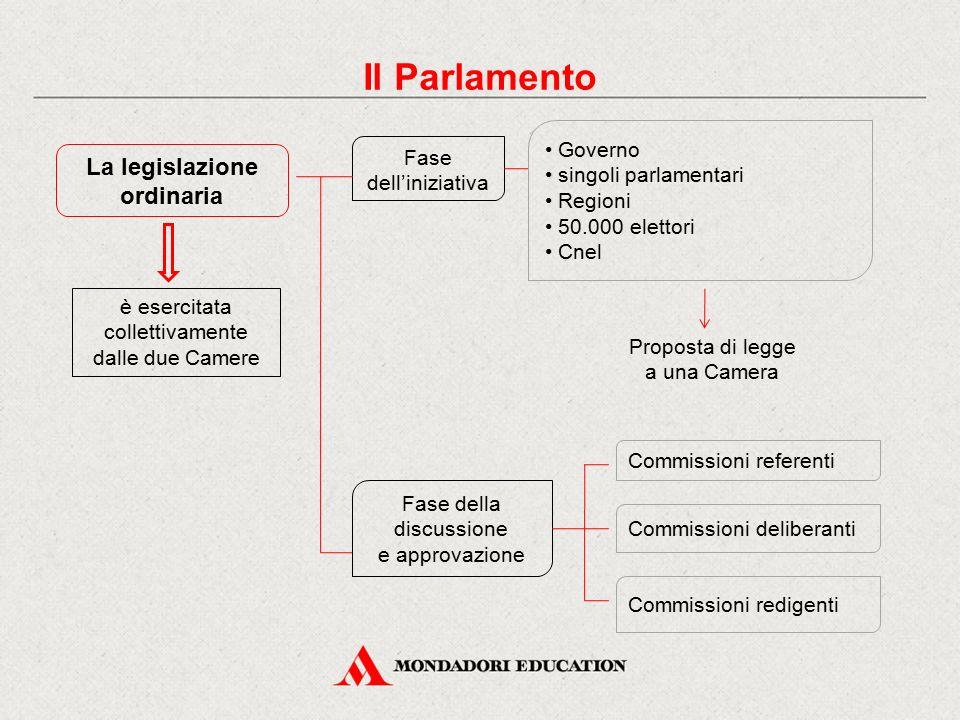 Il Parlamento La legislazione ordinaria • Governo Fase