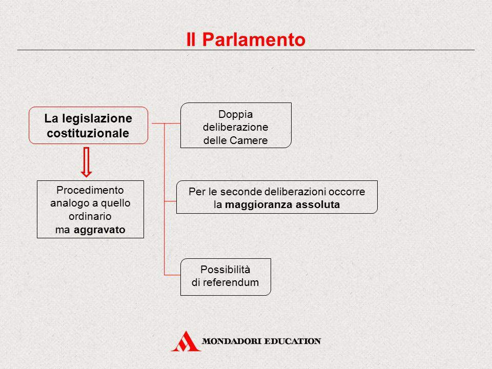 Il Parlamento La legislazione costituzionale Doppia deliberazione