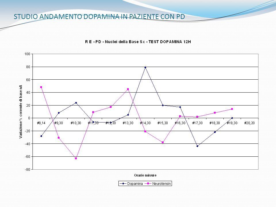 STUDIO ANDAMENTO DOPAMINA IN PAZIENTE CON PD