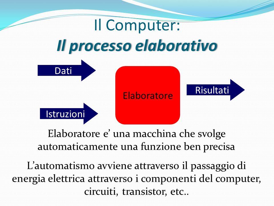 Il Computer: Il processo elaborativo