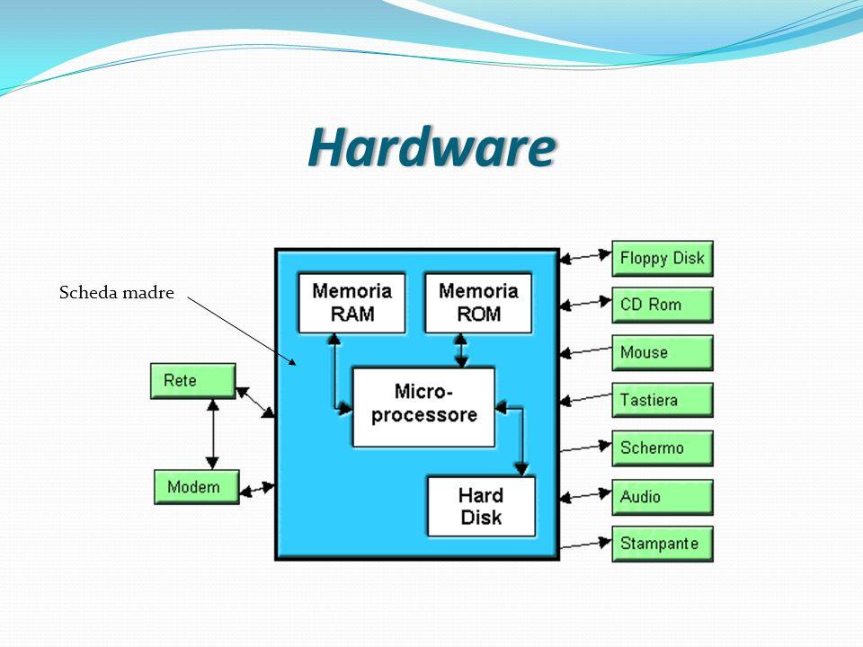 Hardware Scheda madre