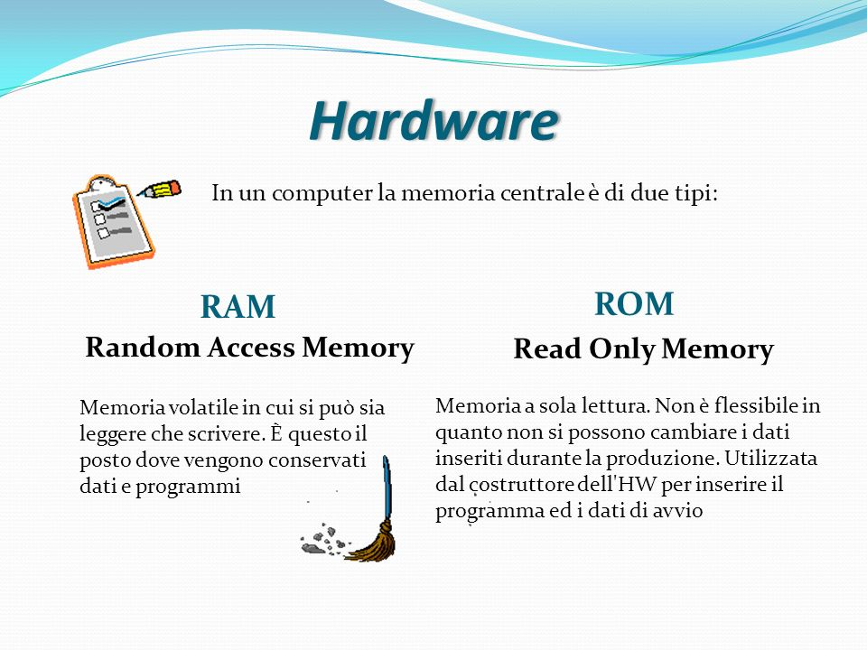 Hardware ROM RAM Random Access Memory Read Only Memory