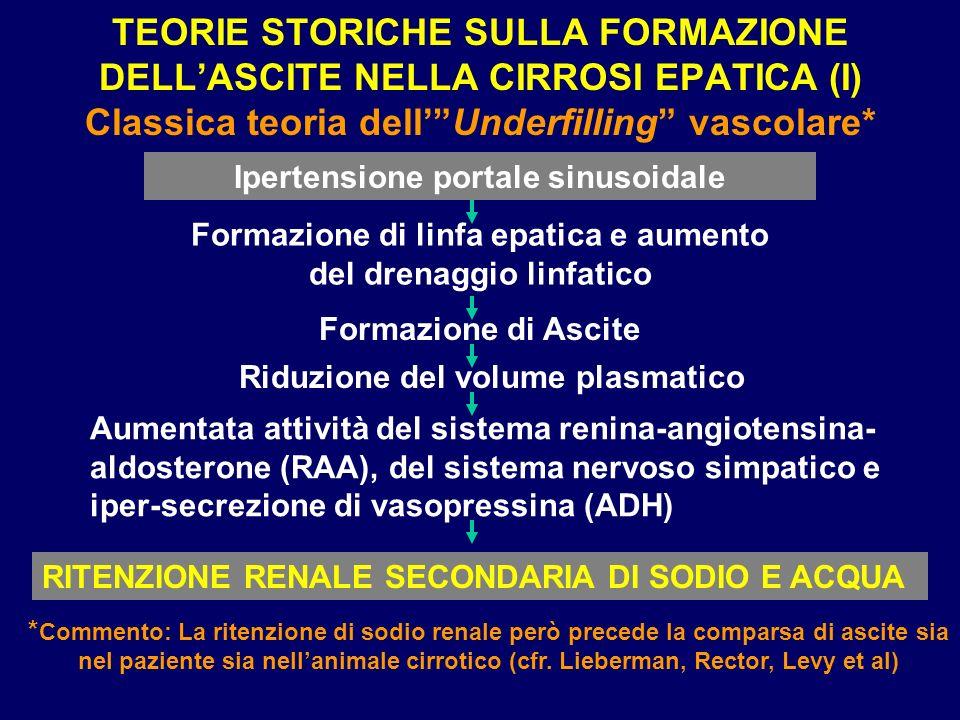 TEORIE STORICHE SULLA FORMAZIONE DELL'ASCITE NELLA CIRROSI EPATICA (I) Classica teoria dell' Underfilling vascolare*