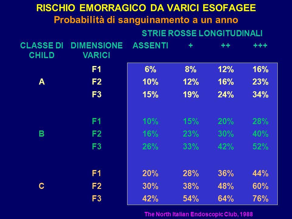 RISCHIO EMORRAGICO DA VARICI ESOFAGEE Probabilità di sanguinamento a un anno