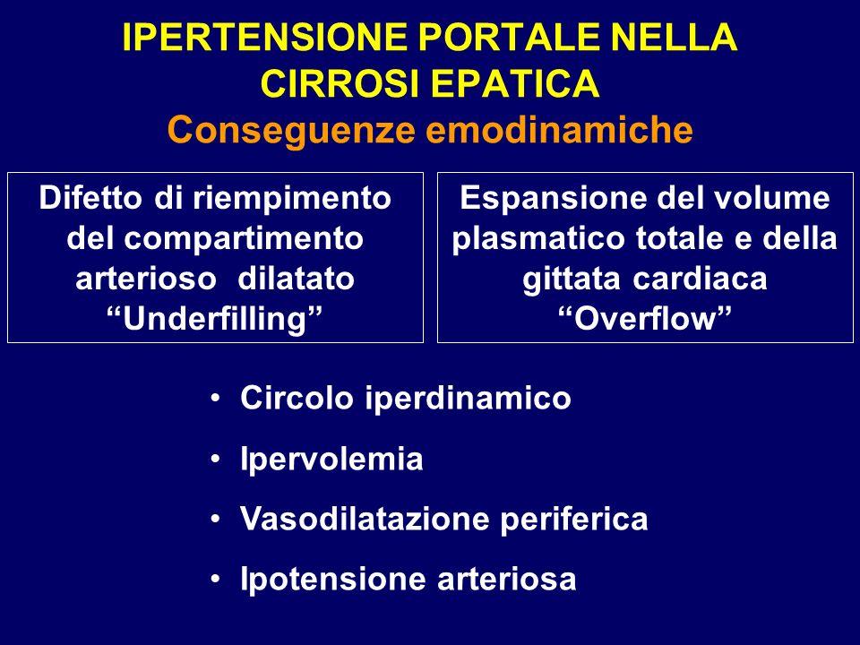 IPERTENSIONE PORTALE NELLA CIRROSI EPATICA Conseguenze emodinamiche