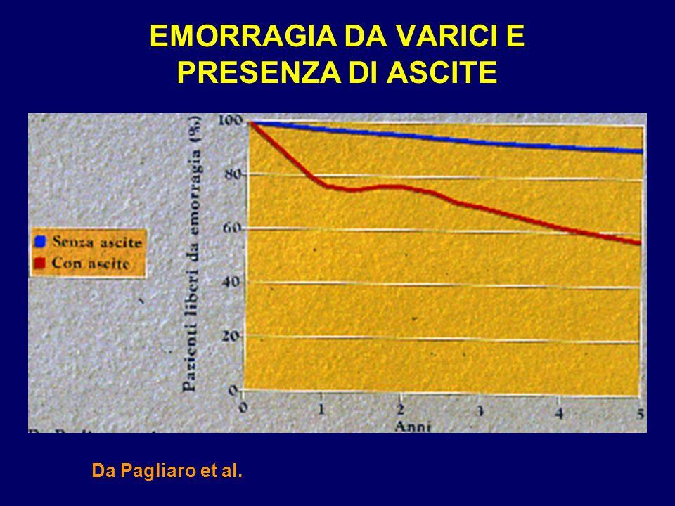 EMORRAGIA DA VARICI E PRESENZA DI ASCITE