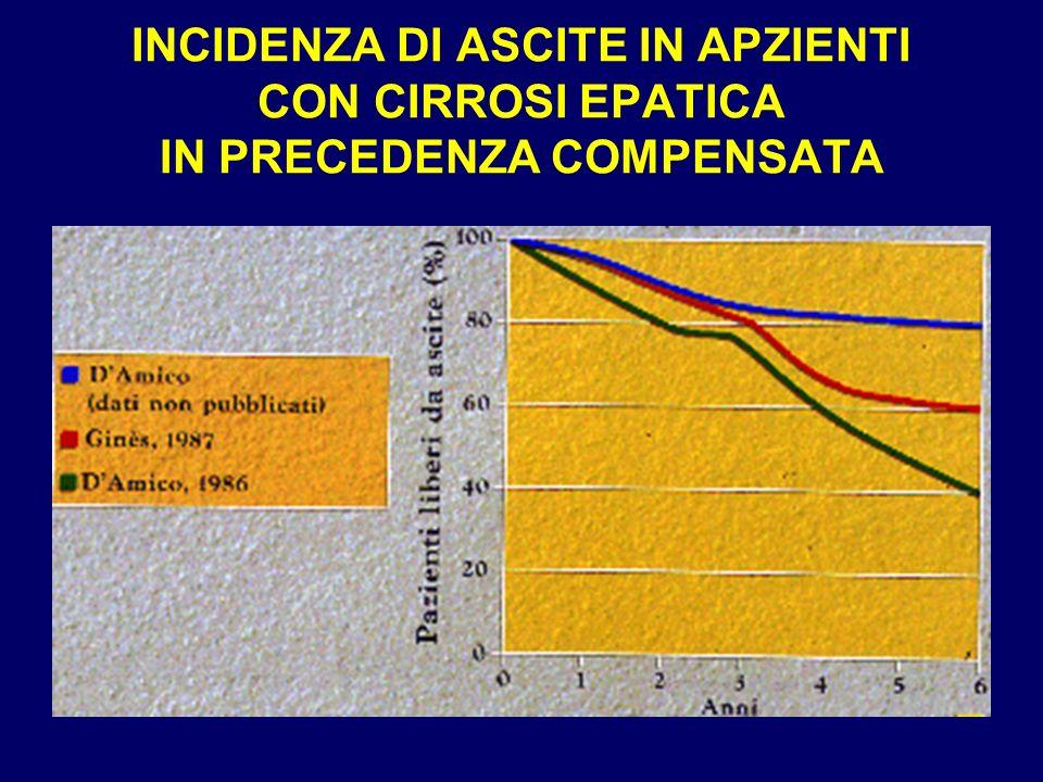 INCIDENZA DI ASCITE IN APZIENTI CON CIRROSI EPATICA IN PRECEDENZA COMPENSATA