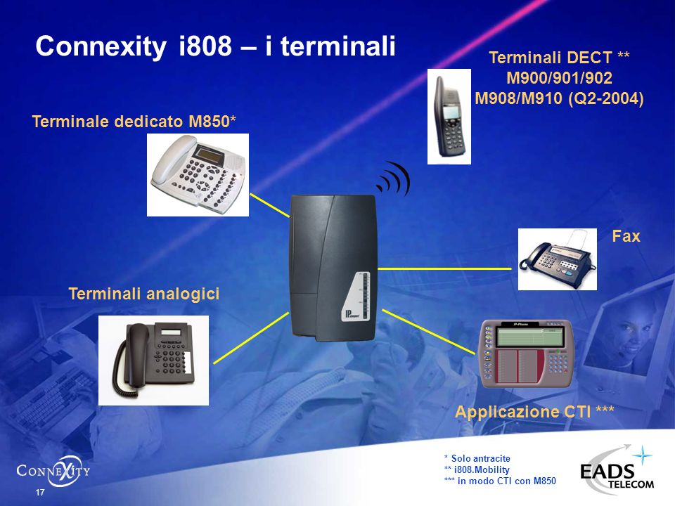 Connexity i808 – i terminali