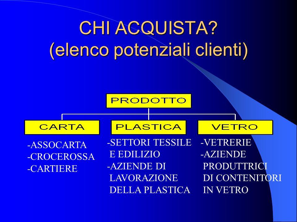 CHI ACQUISTA (elenco potenziali clienti)