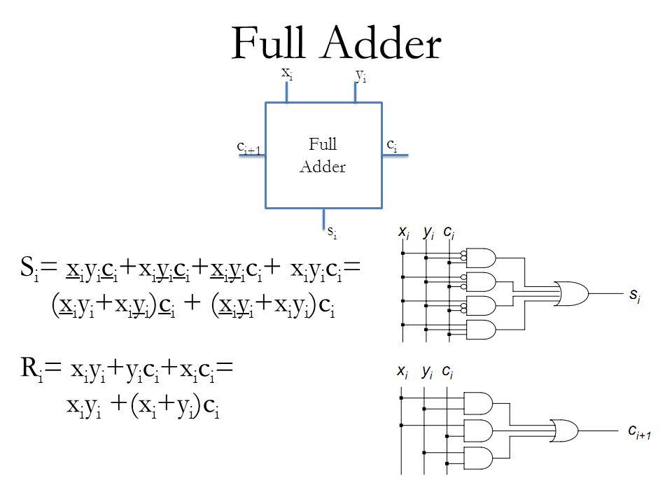 Full Adder Si= xiyici+xiyici+xiyici+ xiyici=