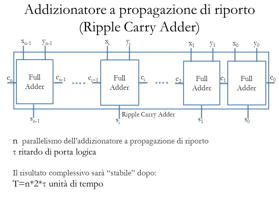 Addizionatore a propagazione di riporto (Ripple Carry Adder)