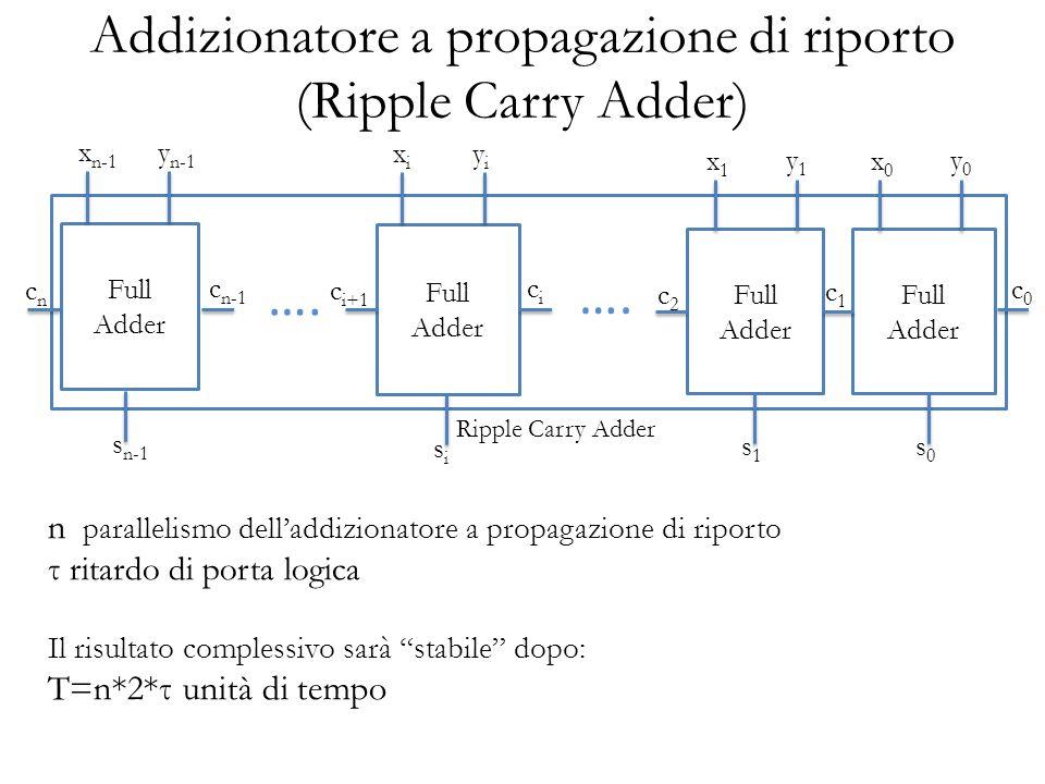 Addizionatore a propagazione di riporto (Ripple Carry Adder)