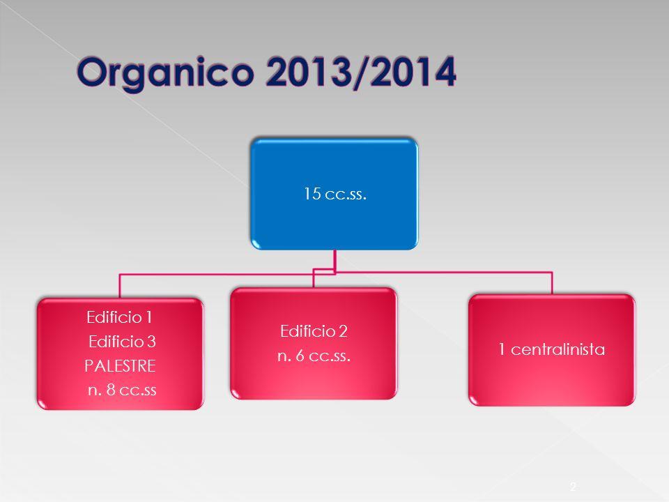 Organico 2013/2014 15 cc.ss. Edificio 1 Edificio 2 Edificio 3