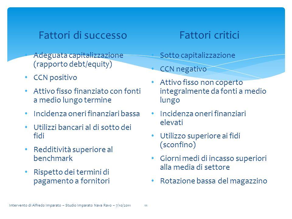 Fattori di successo Fattori critici