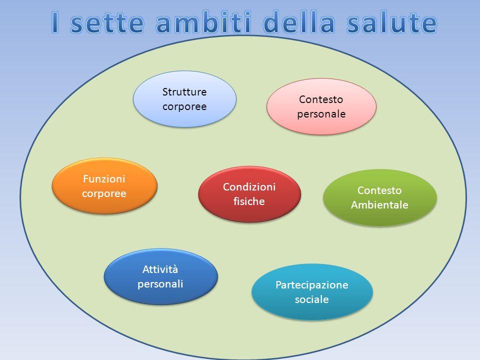I sette ambiti della salute