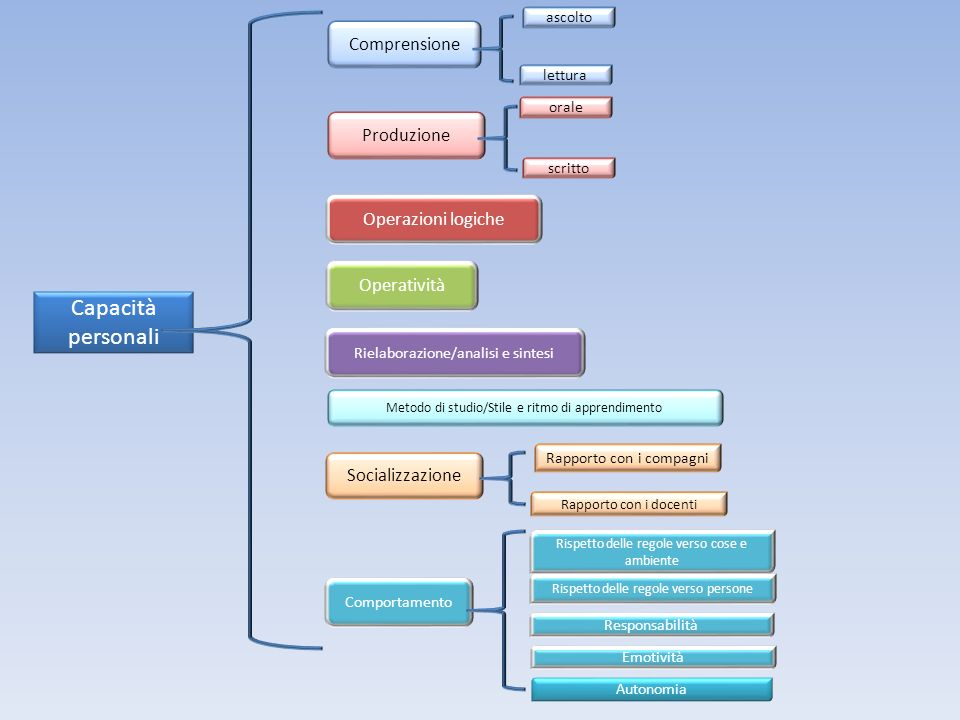 Capacità personali Comprensione Produzione Operazioni logiche