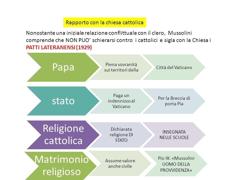 Papa stato Religione cattolica Matrimonio religioso