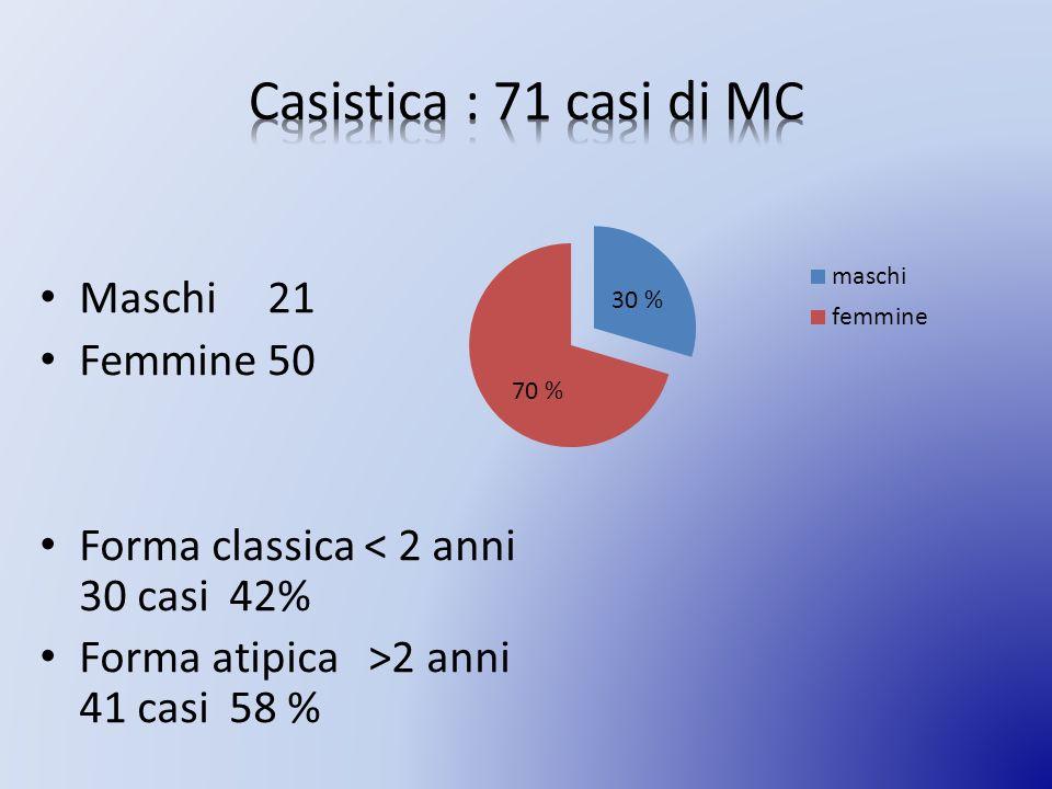Casistica : 71 casi di MC Maschi 21 Femmine 50