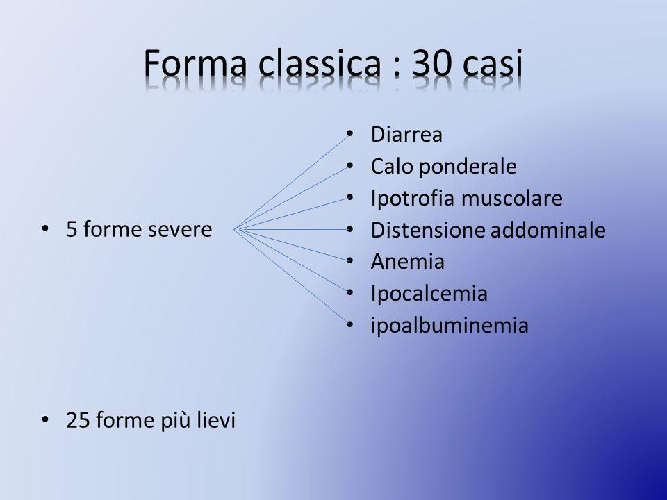 Forma classica : 30 casi Diarrea Calo ponderale Ipotrofia muscolare