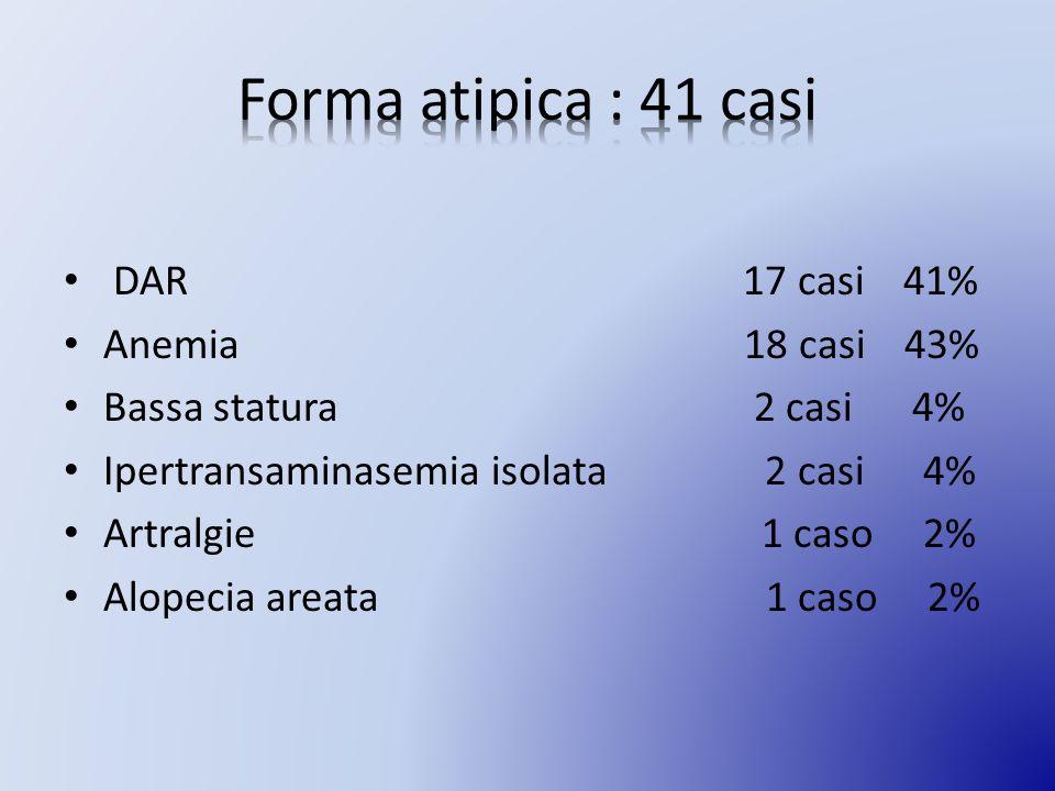Forma atipica : 41 casi DAR 17 casi 41% Anemia 18 casi 43%