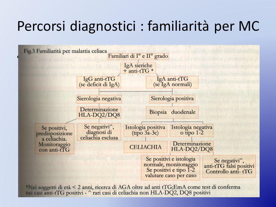 Percorsi diagnostici : familiarità per MC