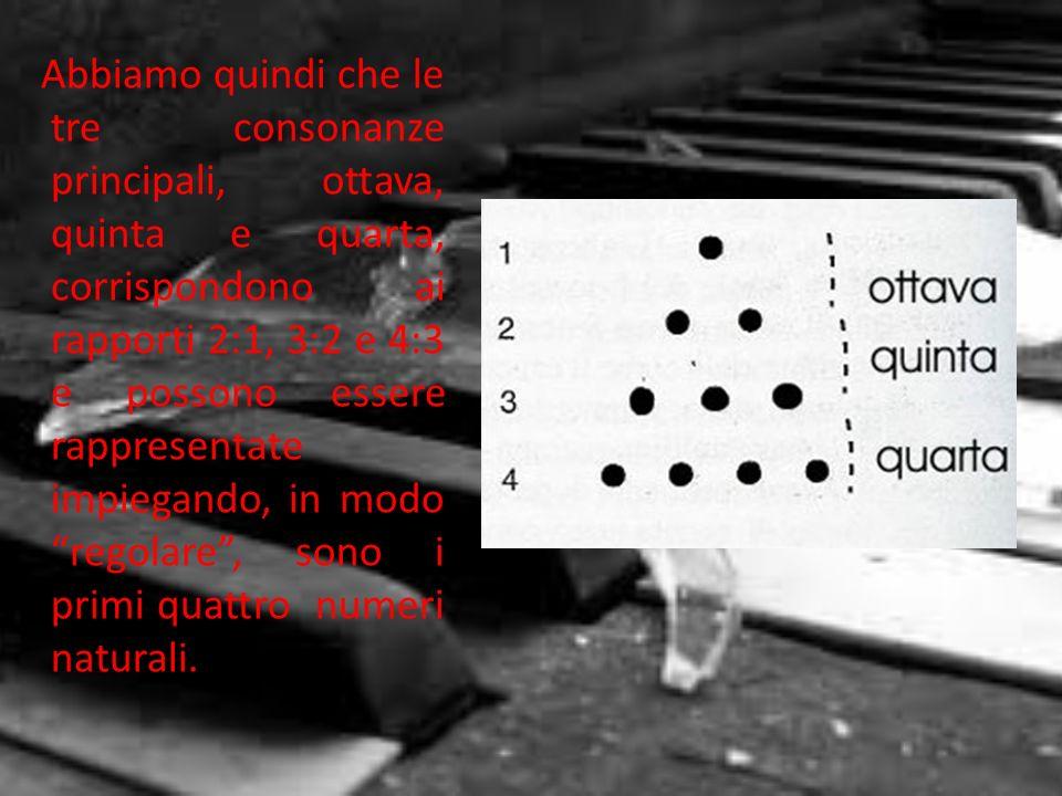 Abbiamo quindi che le tre consonanze principali, ottava, quinta e quarta, corrispondono ai rapporti 2:1, 3:2 e 4:3 e possono essere rappresentate impiegando, in modo regolare , sono i primi quattro numeri naturali.