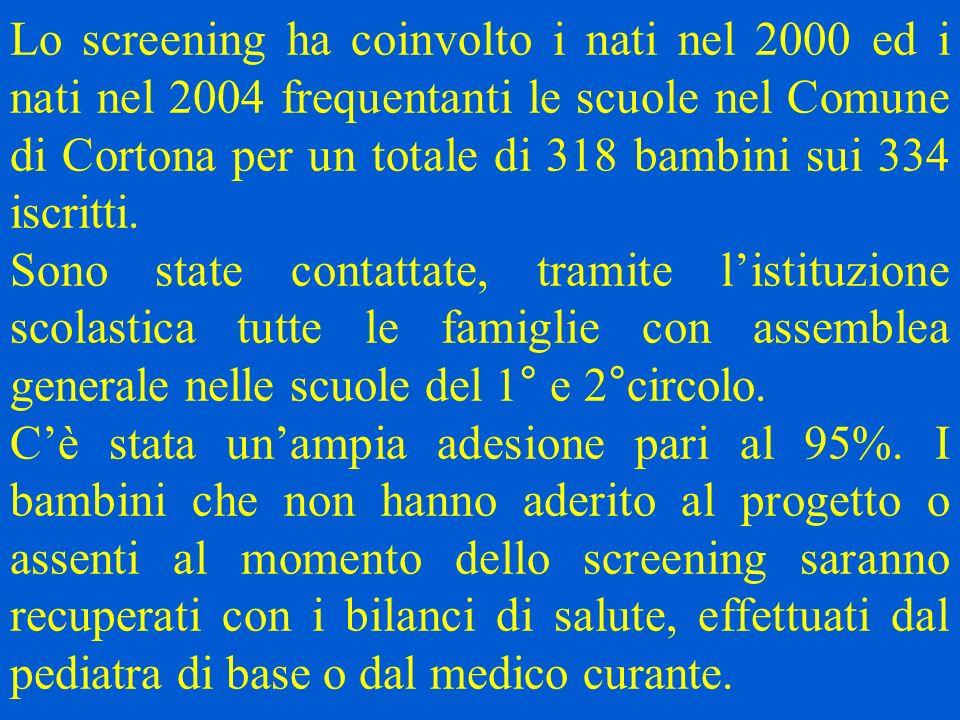 Lo screening ha coinvolto i nati nel 2000 ed i nati nel 2004 frequentanti le scuole nel Comune di Cortona per un totale di 318 bambini sui 334 iscritti.