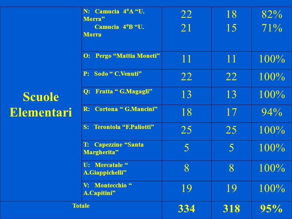 Scuole Elementari 22 21 18 15 82% 71% 11 100% 13 17 94% 25 5 8 19 334