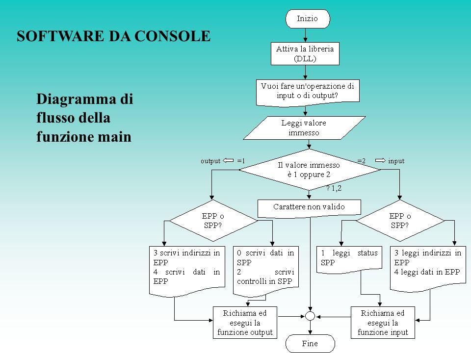 SOFTWARE DA CONSOLE Diagramma di flusso della funzione main