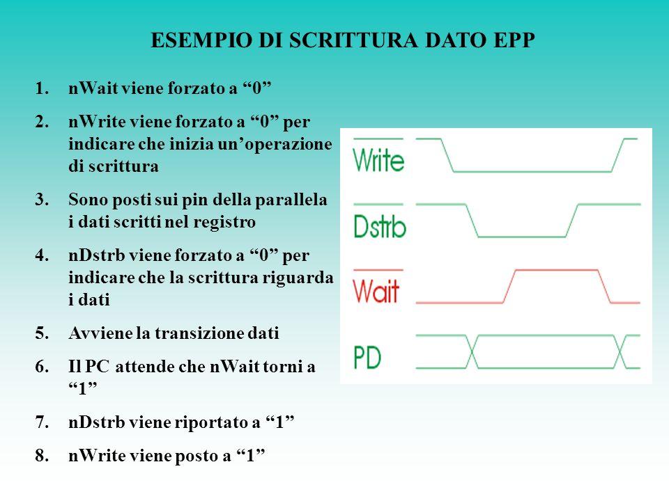 ESEMPIO DI SCRITTURA DATO EPP