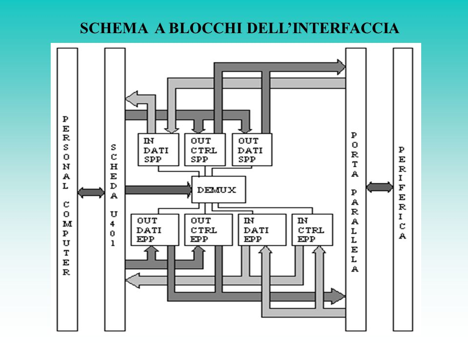 SCHEMA A BLOCCHI DELL'INTERFACCIA