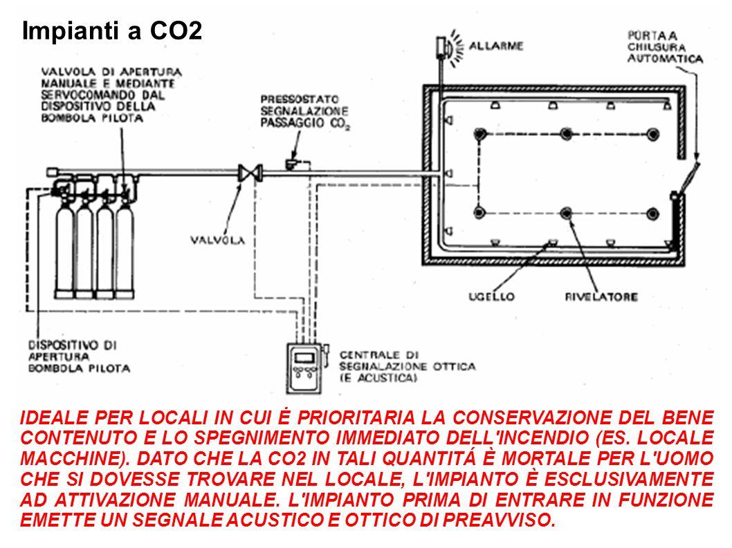 Impianti a CO2