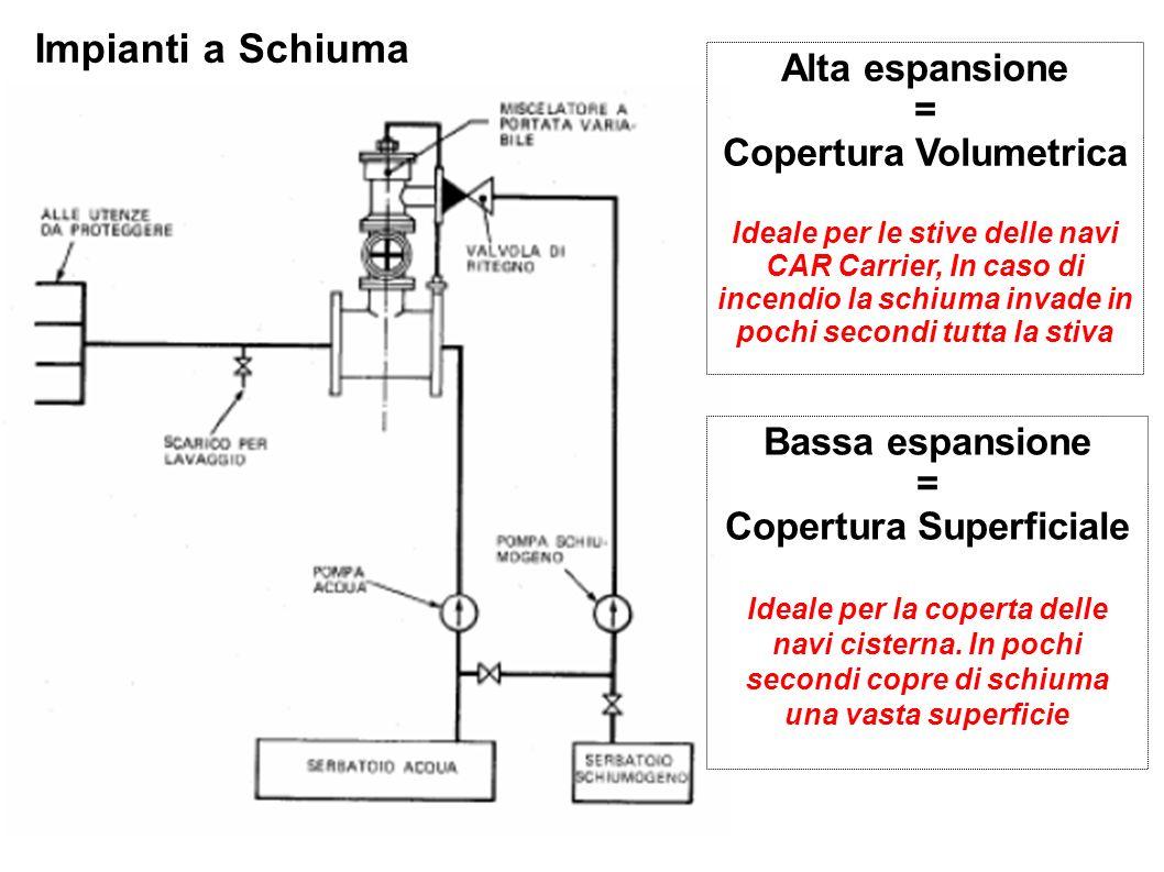Copertura Volumetrica Copertura Superficiale