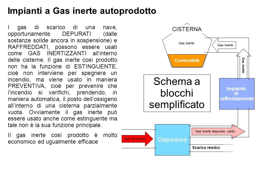 Gas inerte depurato caldo