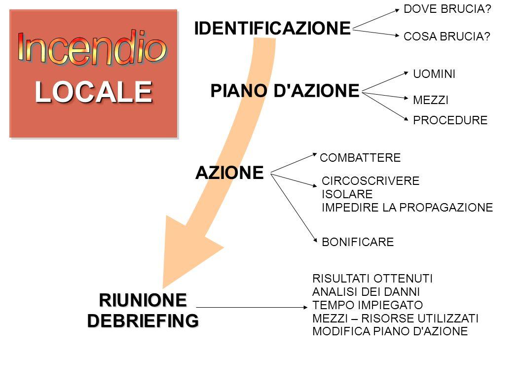 LOCALE Incendio IDENTIFICAZIONE PIANO D AZIONE AZIONE RIUNIONE
