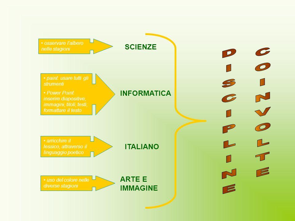 DISCIPLINE COINVOLTE SCIENZE INFORMATICA ITALIANO ARTE E IMMAGINE