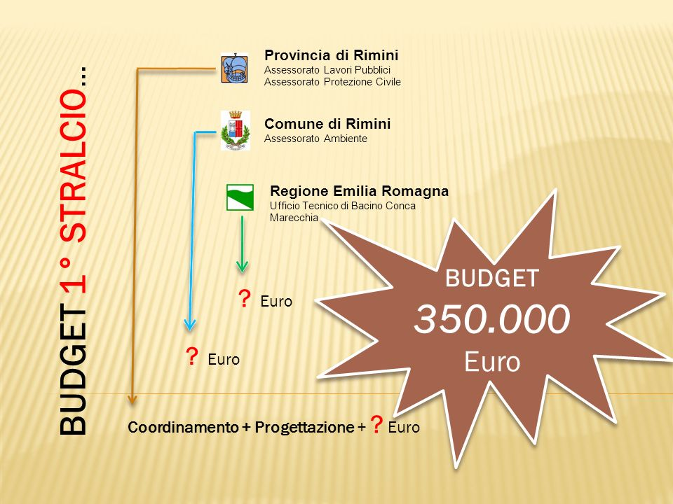 350.000 BUDGET 1° STRALCIO… Euro BUDGET Euro Euro