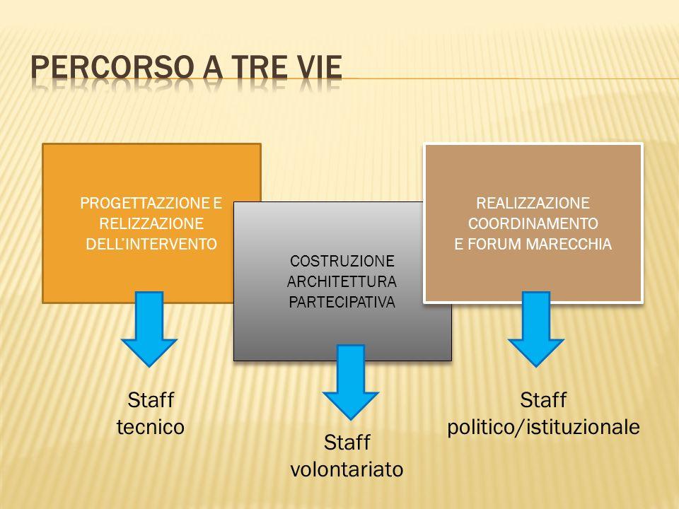 PERCORSO A TRE VIE Staff tecnico Staff politico/istituzionale