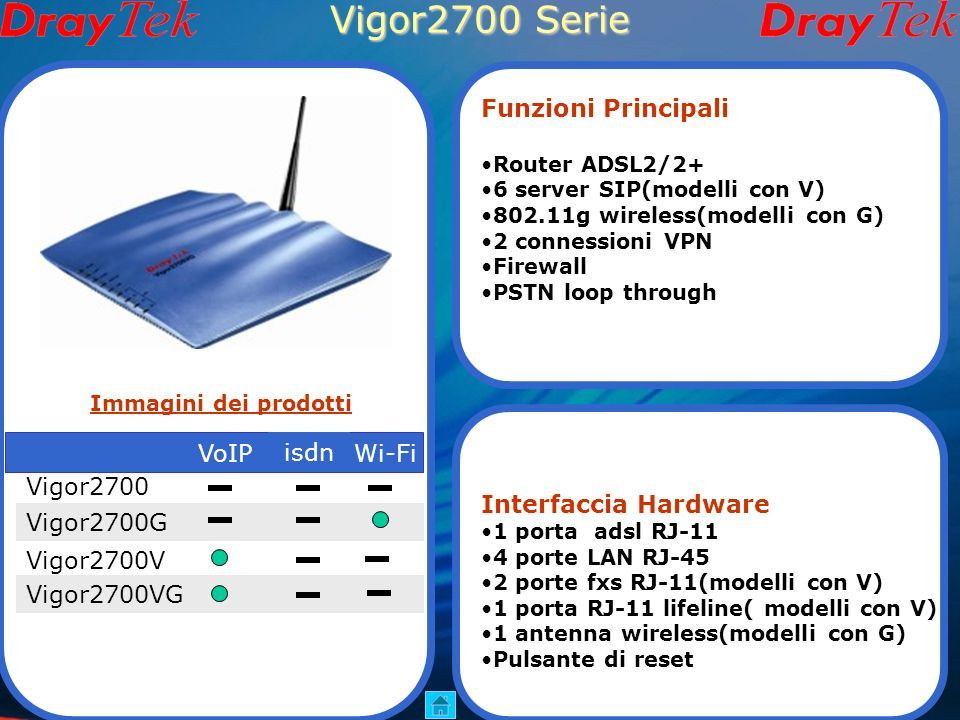 Vigor2700 Serie Funzioni Principali Interfaccia Hardware VoIP isdn