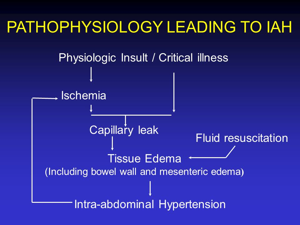 PATHOPHYSIOLOGY LEADING TO IAH