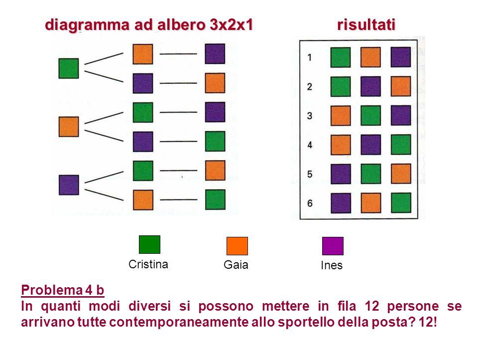 diagramma ad albero 3x2x1 risultati Problema 4 b