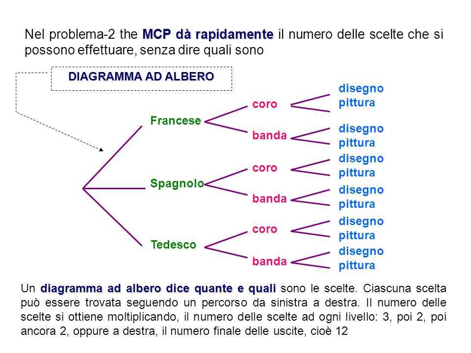 Nel problema-2 the MCP dà rapidamente il numero delle scelte che si possono effettuare, senza dire quali sono