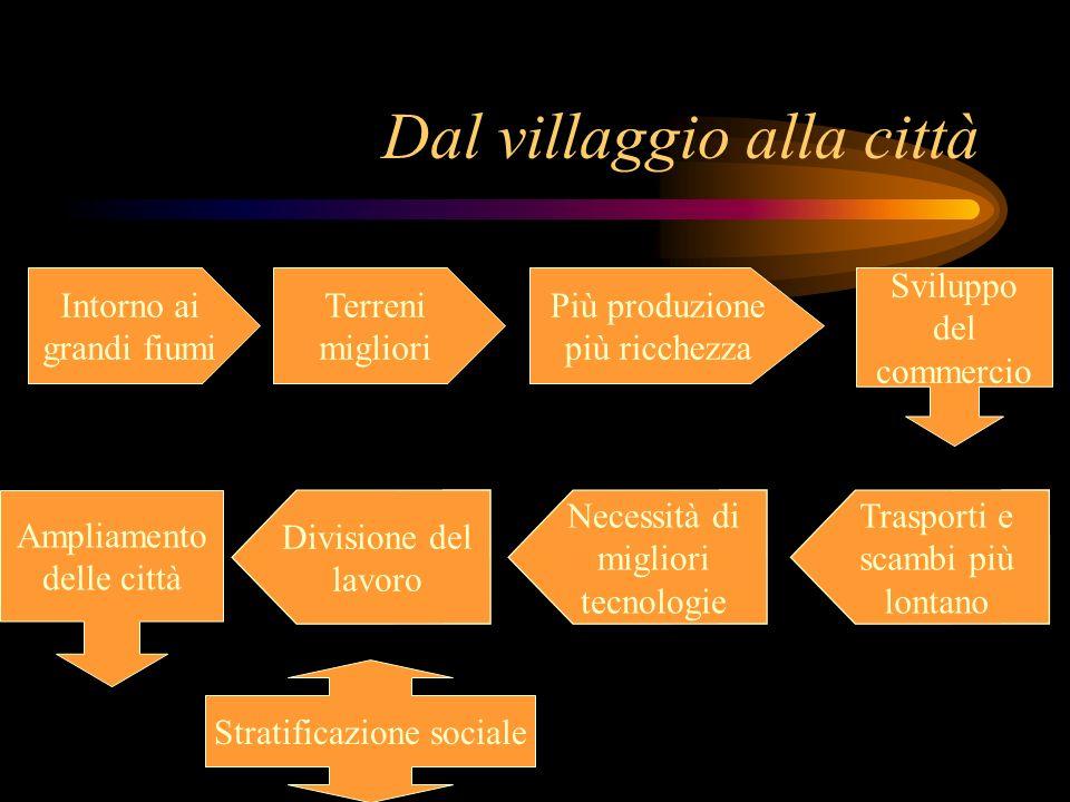 Dal villaggio alla città