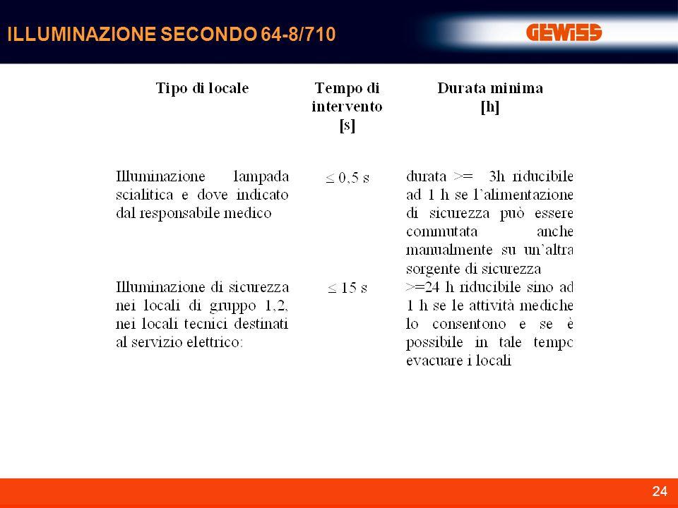 ILLUMINAZIONE SECONDO 64-8/710