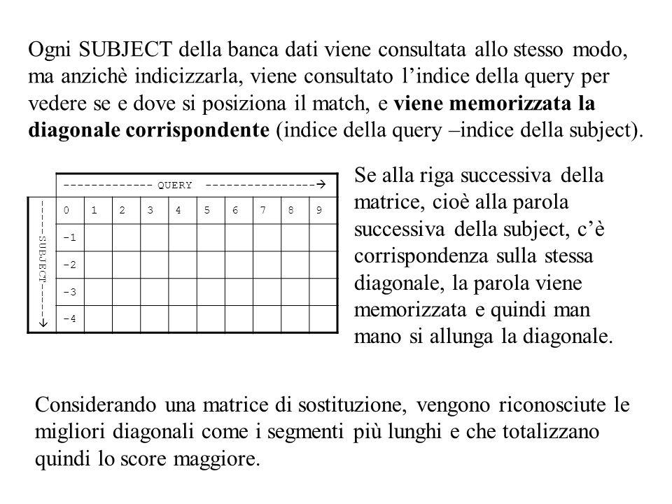 Ogni SUBJECT della banca dati viene consultata allo stesso modo, ma anzichè indicizzarla, viene consultato l'indice della query per vedere se e dove si posiziona il match, e viene memorizzata la diagonale corrispondente (indice della query –indice della subject).