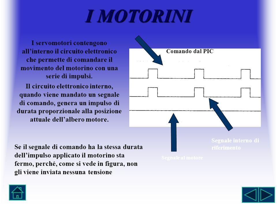 I MOTORINI Comando dal PIC. Segnale interno di riferimento. Segnale al motore.