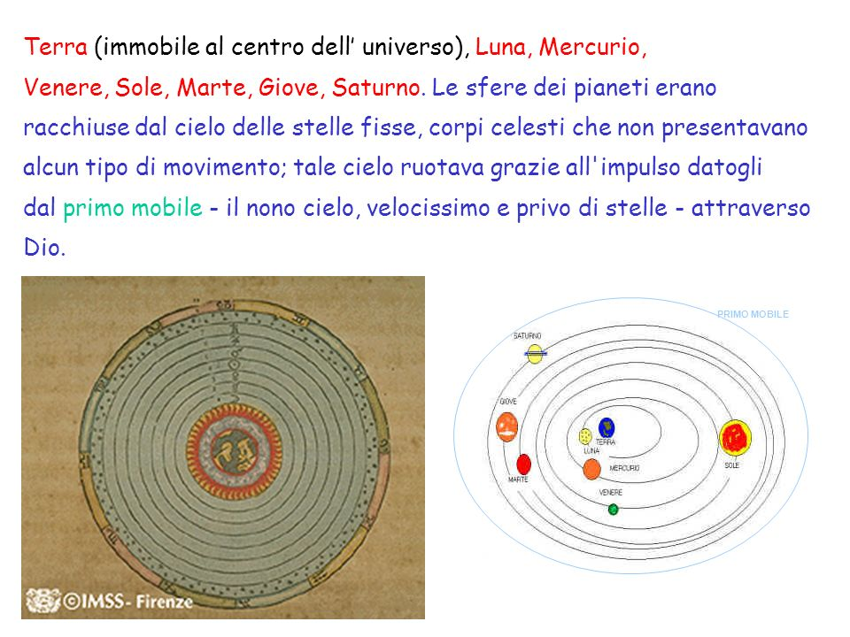 Terra (immobile al centro dell' universo), Luna, Mercurio,
