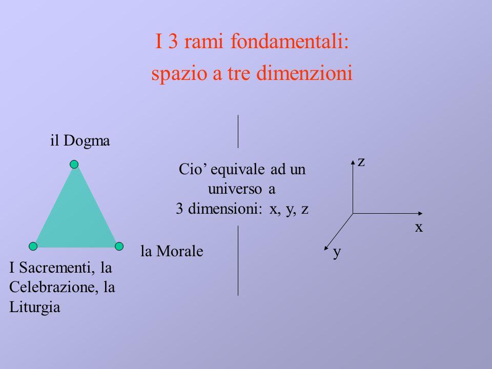 spazio a tre dimenzioni