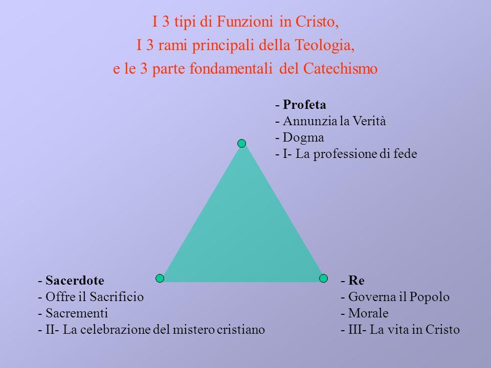 I 3 tipi di Funzioni in Cristo, I 3 rami principali della Teologia,
