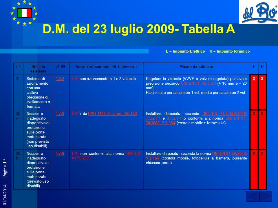 D.M. del 23 luglio 2009- Tabella A